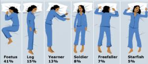 Posizioni del sonno png