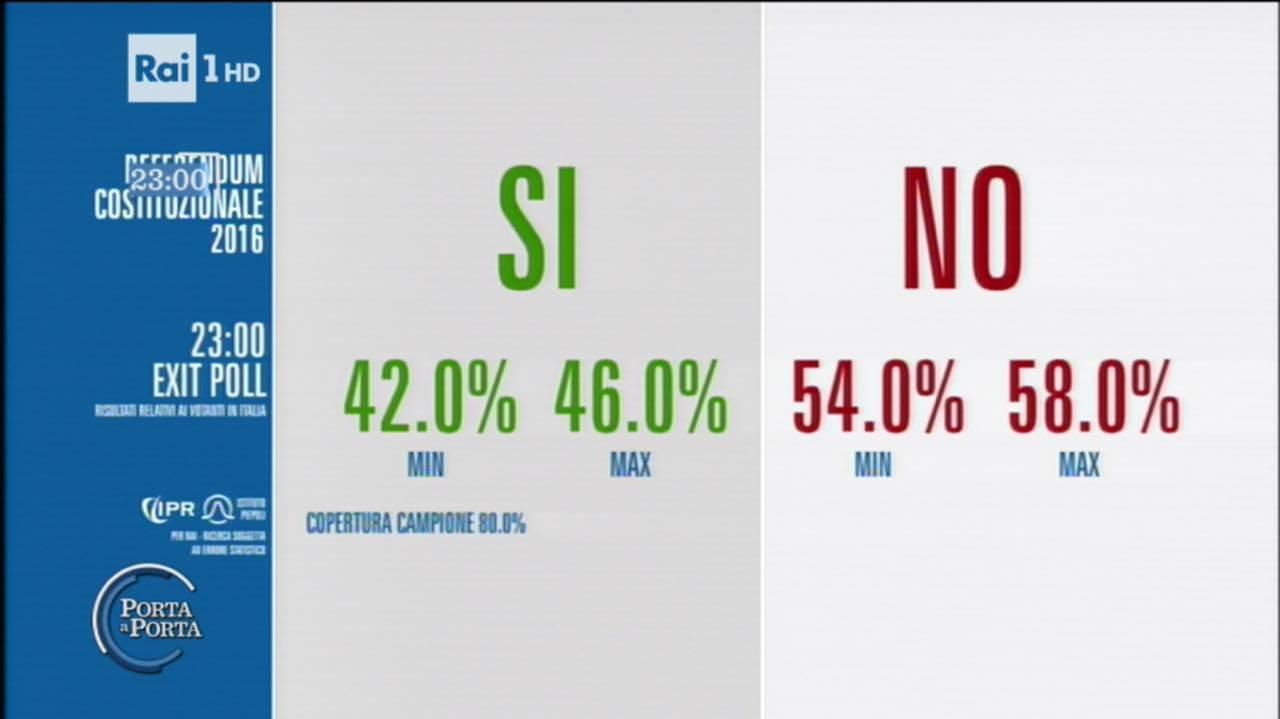 Referendum costituzionale vince il no: arrivano le dimissioni di Renzi