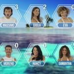 Isola dei famosi 2017 quarta puntata: in nomination gli amici Raz e Massimo, eliminato il dottore dei vip