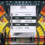 Sanremo 2018 classifica finale: la posizione dei venti brani in gara al Festival