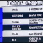 Classifica prima serata Sanremo 2018: la zona blu, la zona gialla e la zona rossa