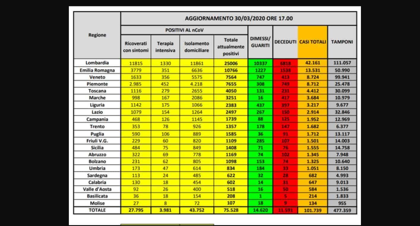 Coronavirus bollettino 30 marzo 2020: 812 decessi nelle ultime 24 ore, 75.528 attualmente positivi