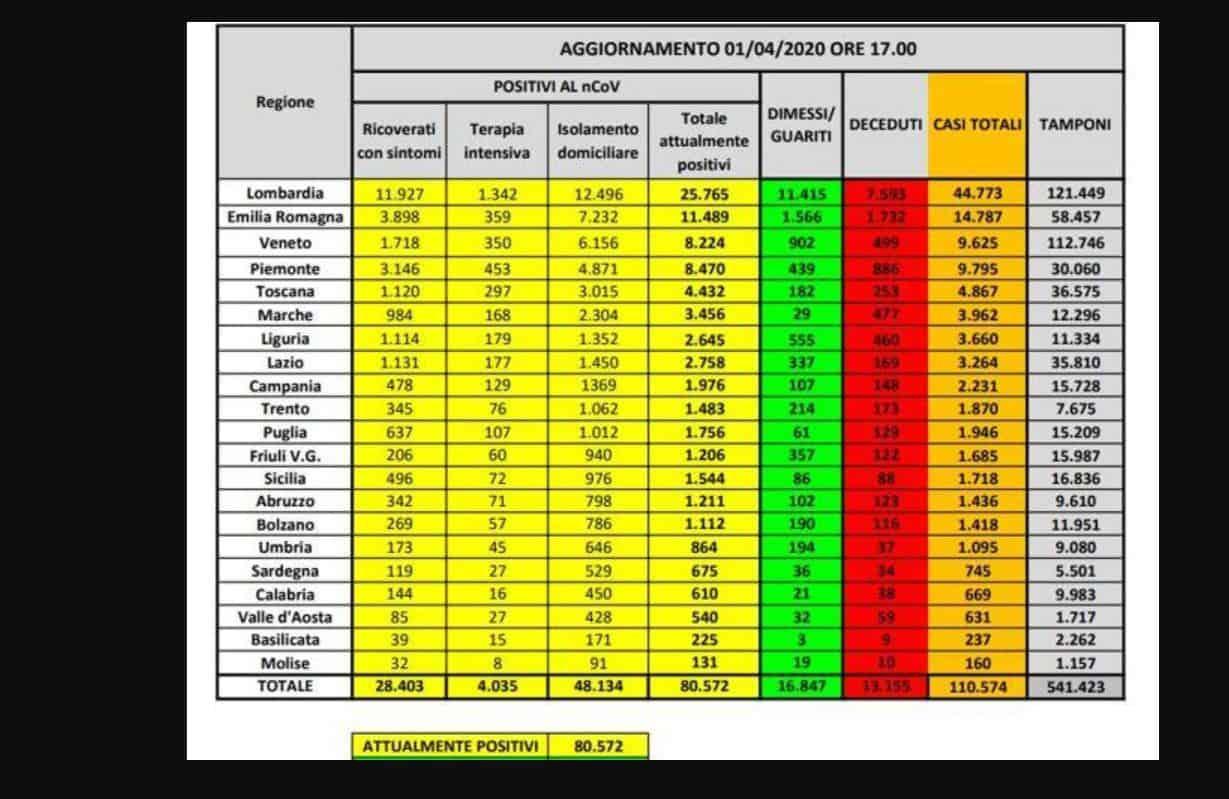 Coronavirus il bollettino del primo aprile: 727 nuovi decessi, attualmente positivi 80.572