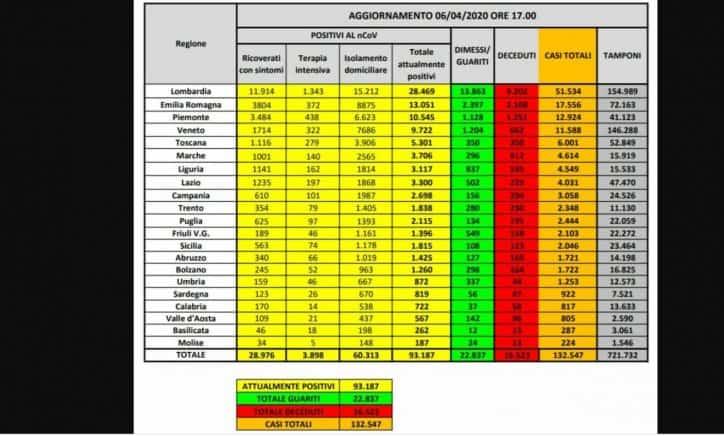 Coronavirus, il bollettino della Campania: +90 positivi, num