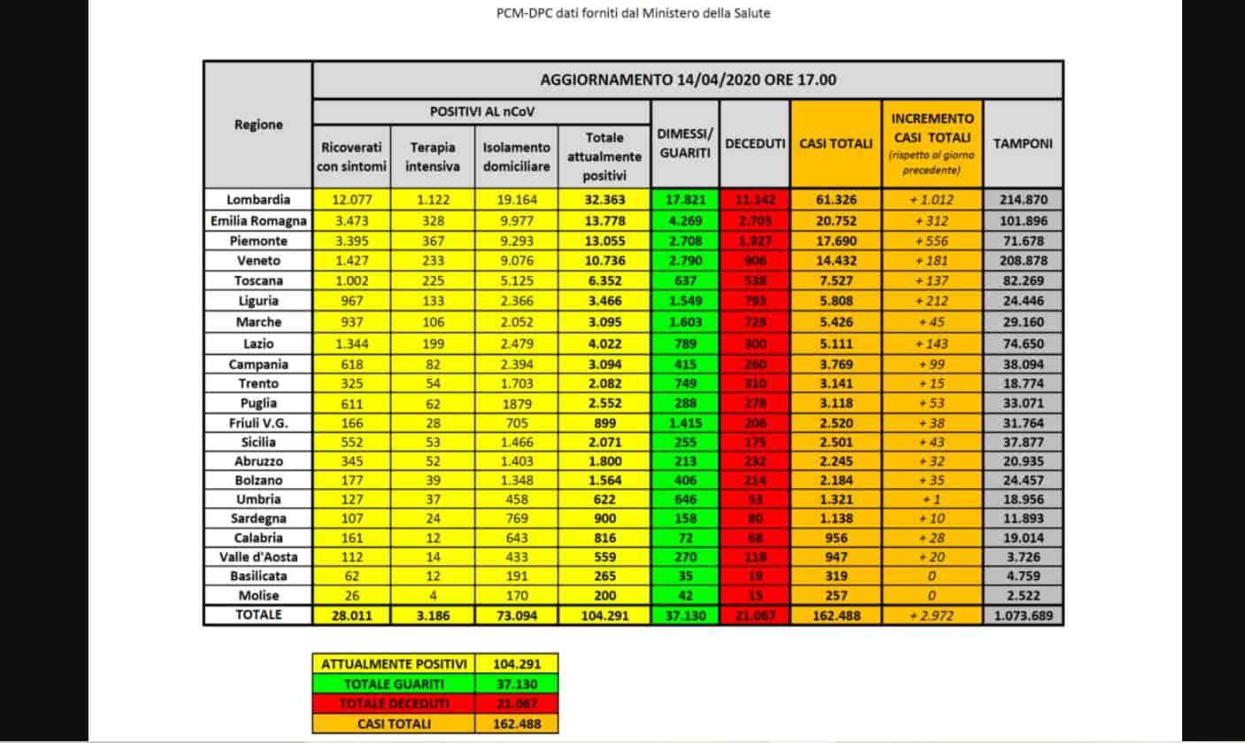Coronavirus bollettino 14 aprile 2020: scende il numero dei nuovi casi ma non dei decessi. I morti sono 602