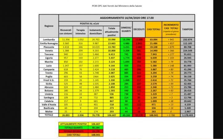 LIVE – Bollettino oggi domenica 12 luglio: contagi aggiornati di ogni regione (DIRETTA)