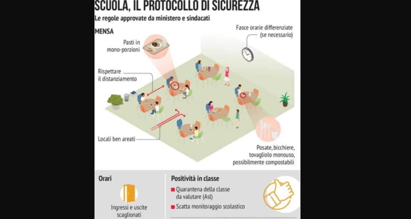 Ritorno a scuola nuove regole anti coronavirus: un alunno positivo fa scattare la quarantena, il protocollo