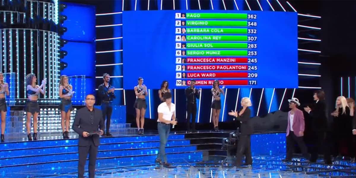 Tale e Quale Show 2020: ecco chi è il vincitore della decima stagione e chi va al Torneo
