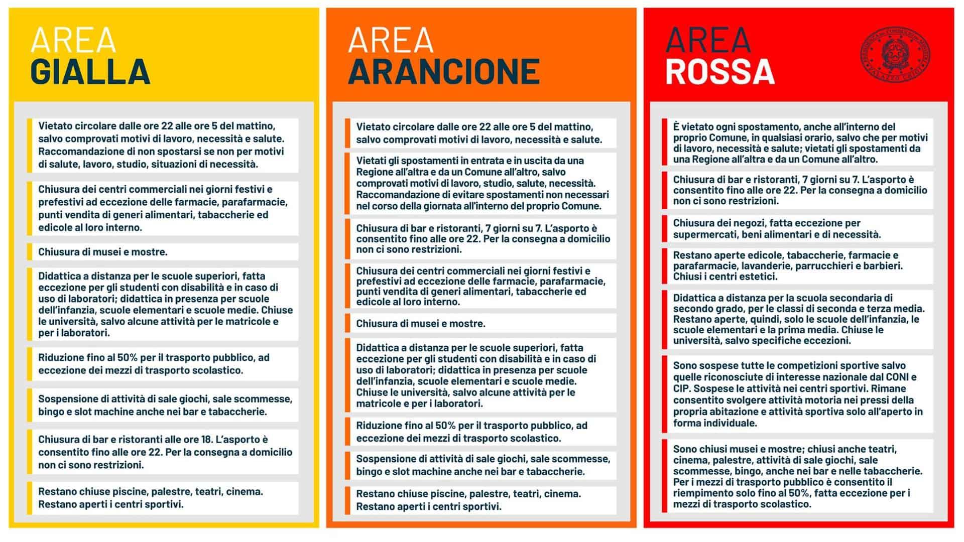 DPCM in vigore dal 6 novembre, Italia divisa in tre aree: restrizioni zona per zona