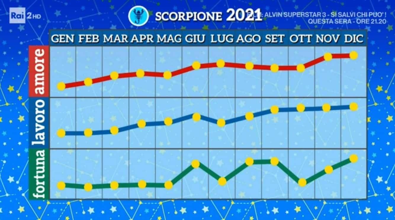 Oroscopo Paolo Fox 2021: i grafici segno per segno da I fatti vostri