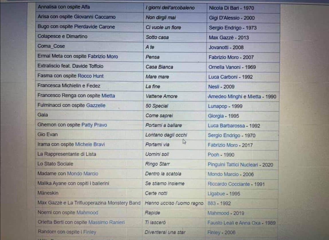 La lista dei duetti a Sanremo 2021 solo una fake news? Non è ufficiale