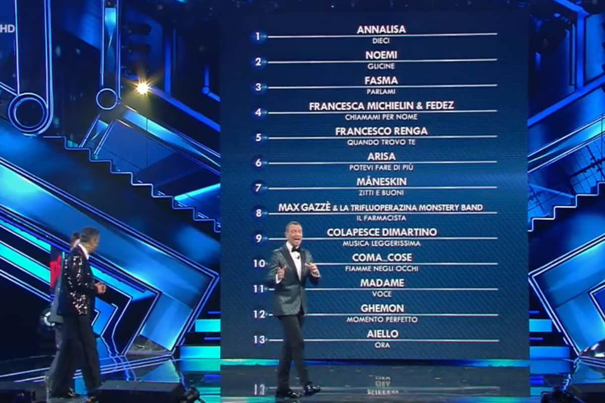 Sanremo 2021: la classifica della prima serata, FLOP degli indie, svetta Annalisa