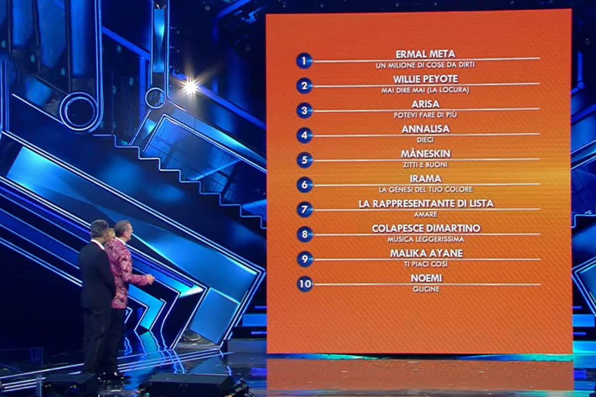 Sanremo 2021: classifica quarta serata, Sala Stampa smonta Ermal Meta, salgono Arisa e Willie Peyote
