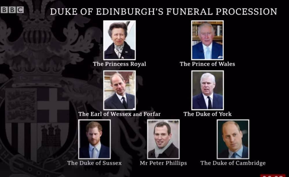 Harry e William non saranno vicini nel corteo funebre per Filippo: le scelte della regina
